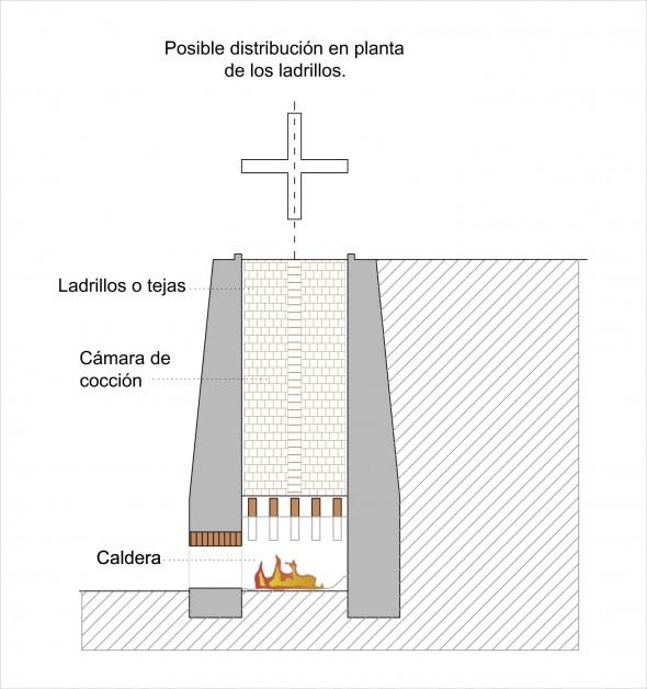 esquema del interior y estructura de un horno de teja